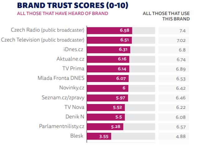Důvěryhodná média
