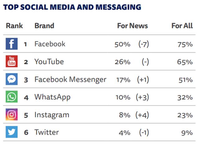 Zprávy a sociální média
