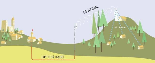 5G síť se bez optiky neobejde