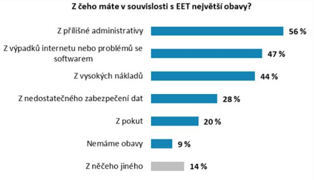 Z čeho mají podnikatelé v souvislosti s EET největší obavy?