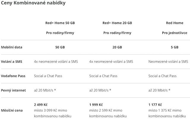 Tabulka2_Vodafone