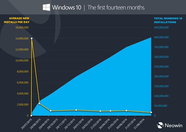 Růst počtu uživatelů Windows 10