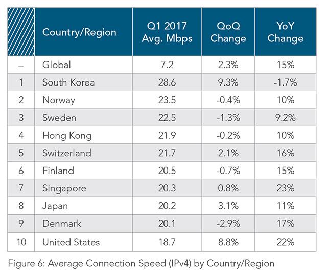 Rychlosti internetu na světě podle Akamai