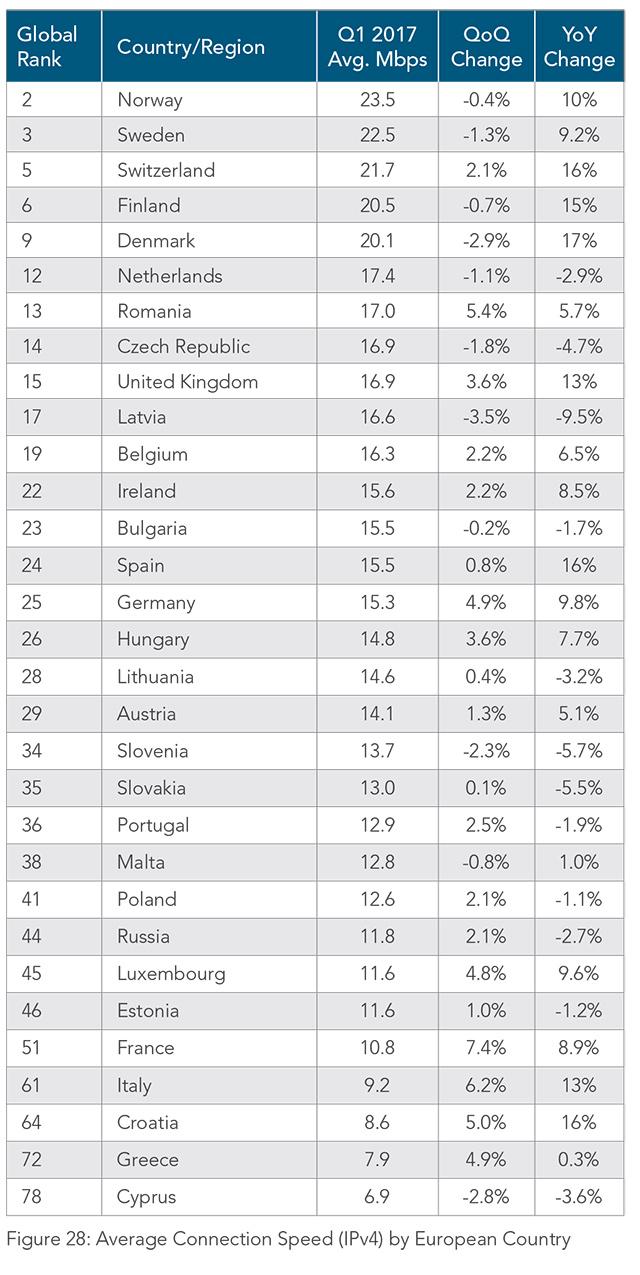 Rychlosti internetuv Evropě podle Akamai