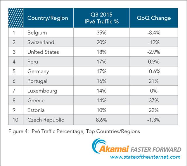 Akamai 3Q 2015 - provoz v síti IPv6