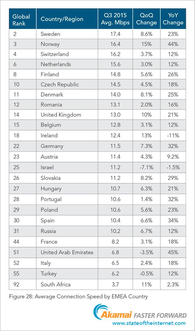 Akamai - průměrná rychlost internetu v Evropě 3Q 2015