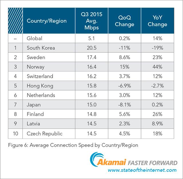 Akamai - průměrná rychlost internetu ve světě 3Q 2015