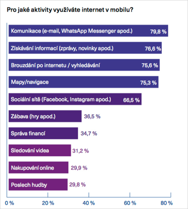 Pro jaké aktivity využívájí Češi mobilní internet?