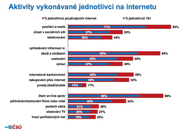 Aktivity vykonávané na internetu