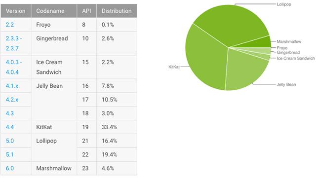 Jak si vedou jednotlivé verze Androidu na trhu? Lollipop je na prvním místě!