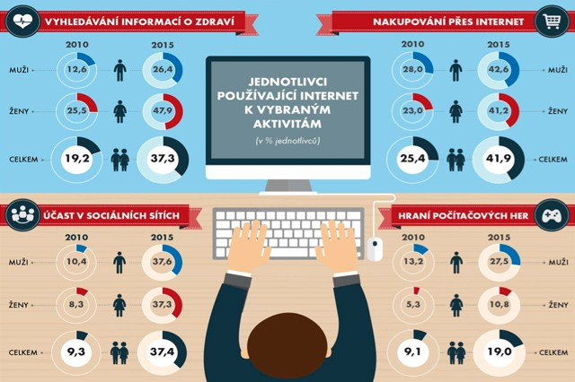 Česko žije internetem, počtem uživatelů jsme předčili Evropu