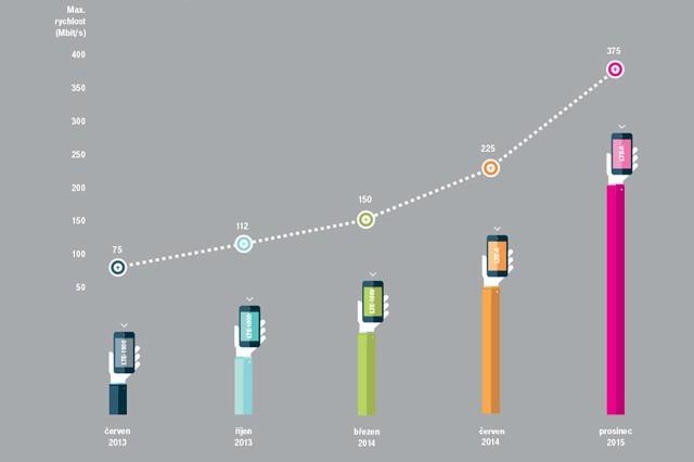 T-Mobile zvyšuje maximální rychlost na 375 Mb/s