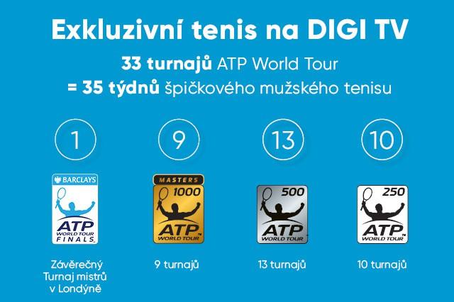 DIGI TV bude vysílat tenisové turnaje ATP 2017