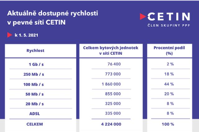 Pevnou síť Cetinu využívá už milion domácností