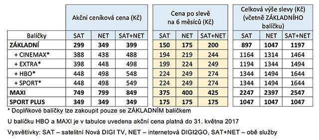 DIGI TV - ceník - prázdninová akce