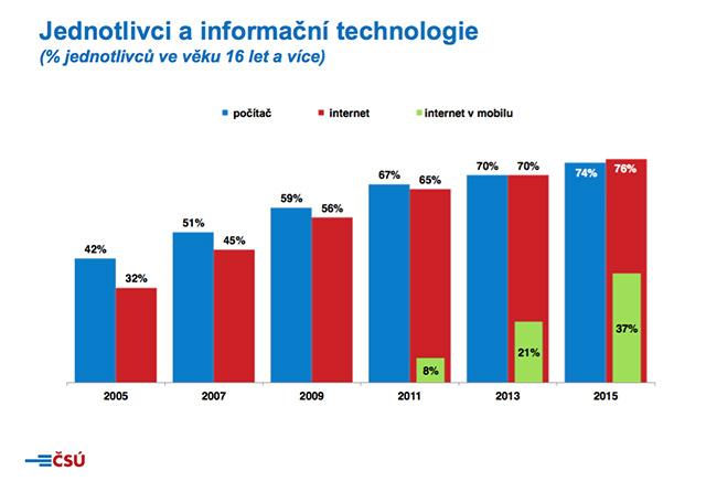 Jednotlivci a informační technologie