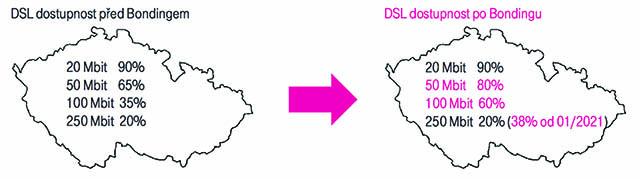 Dostupnost DSL po bondingu