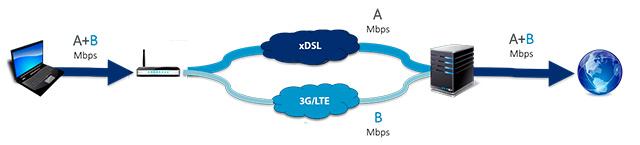 Jak hybridní DSL + LTE modem funguje