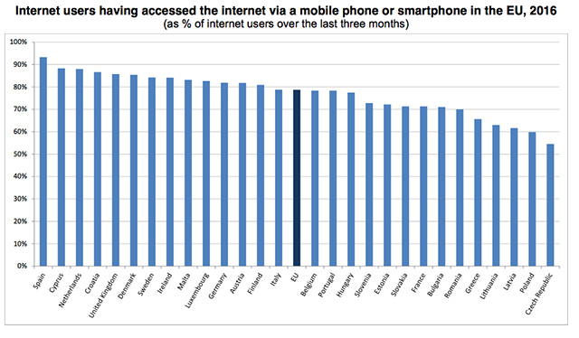 Mobilní internet v EU