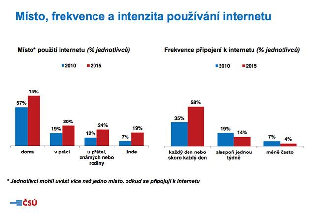 Místo, frekvence a intenzita používání internetu