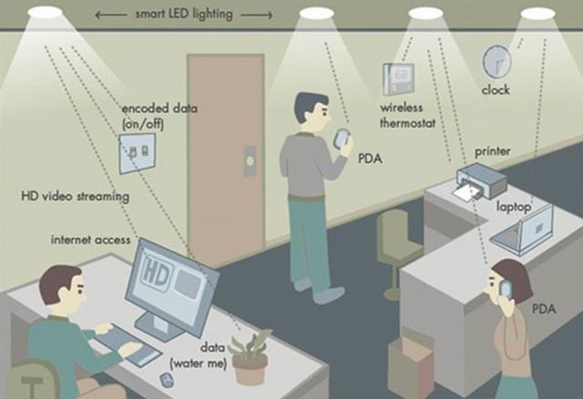 Li-Fi v místnosti