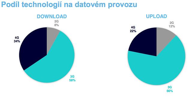 Podíl technologií na datovém provozu