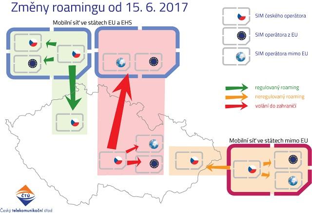 Změny roamingu