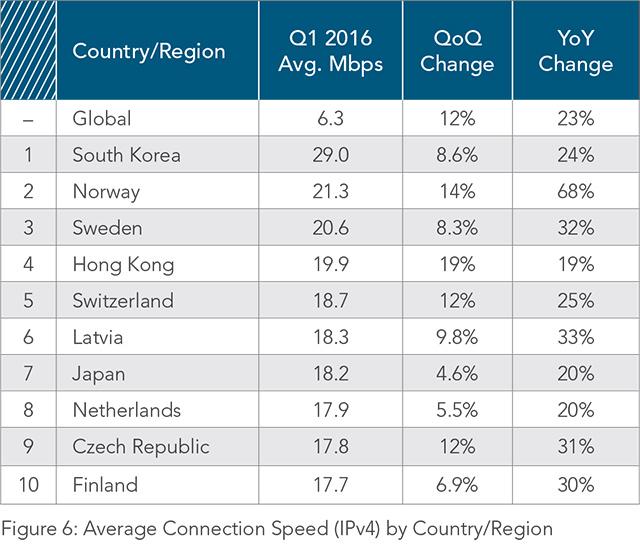 Celosvětový žebříček s rychlostmi připojení k internetu