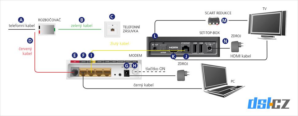 Schéma zapojení Pevného internetu a televize