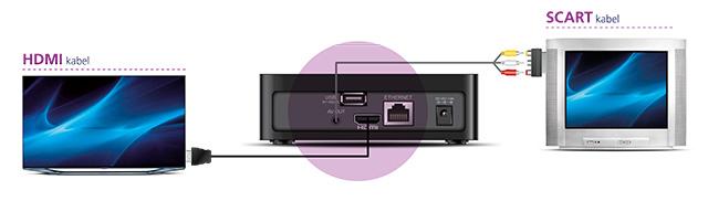 Zapojení set-top-boxu O2 TV