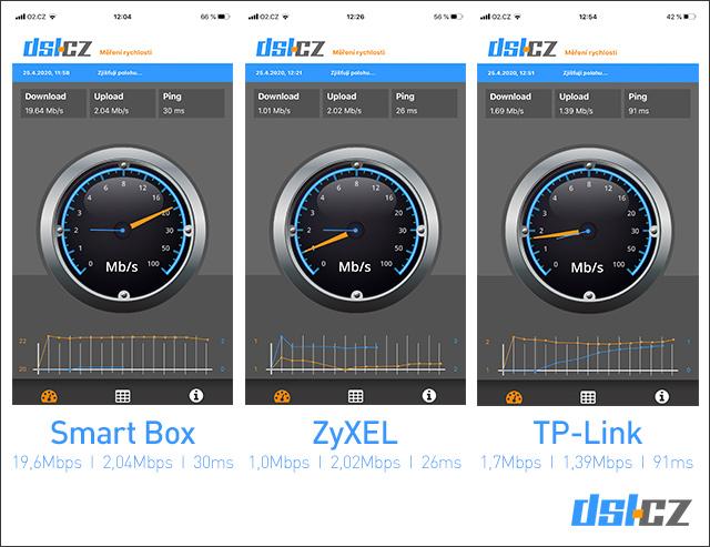 Smart Box - test měření rychlosti č. 2