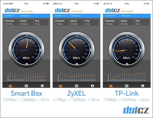 Smart Box - test měření rychlosti č. 4