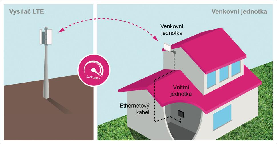 T-Mobile Pevný internet vzduchem - zapojení