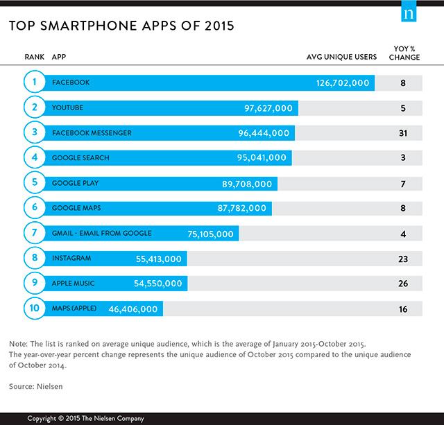 TOP 10 aplikací roku 2015 v USA