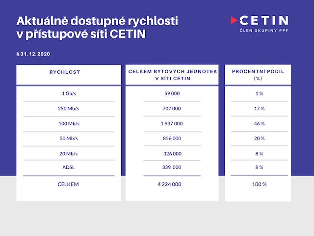 Dostupné rychlosti v síti CETINU
