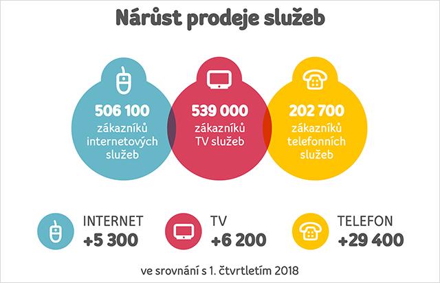 upc_1-ctvrtleti-2019