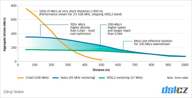 VDSL3 vektoring