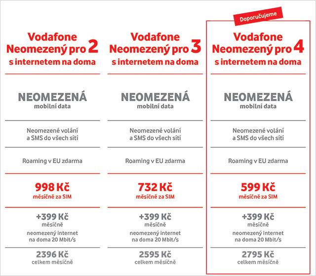Vodafone neomezená data v mobilu