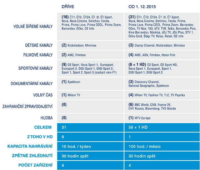 Srovnání staré a nové O2 TV Air