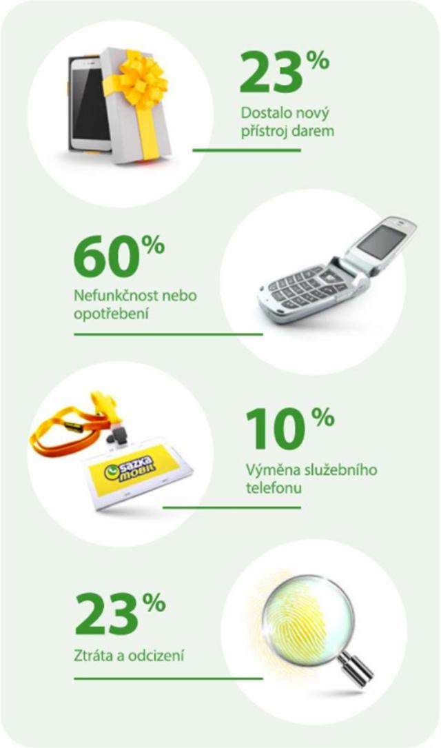 Důvody výměny telefonu