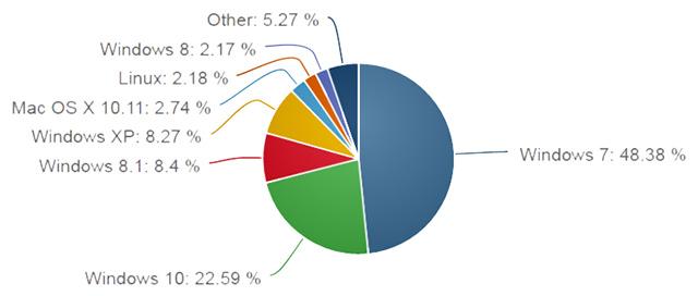 Podíl operačních sytémů na trhu