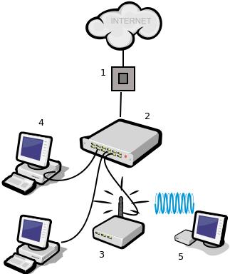 Schematické znázornění sestavení domácí sítě
