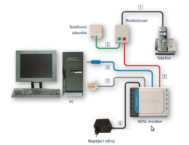 Zapojení DSL