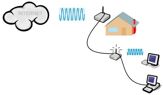 Schematické znázornění připojení přes WiFi
