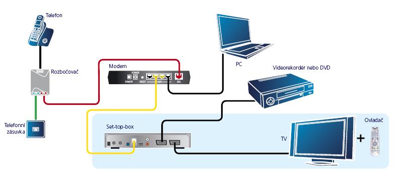 Zapojení IPTV set-top boxu