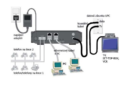 Zapojení CATV