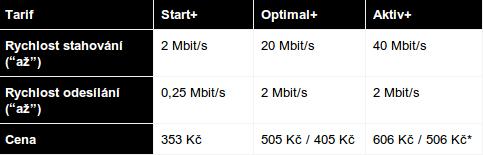 Nabídka ADSL/VDSL, Telefónica O2