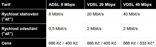 Nabídka ADSL/VDSL, Vodafone