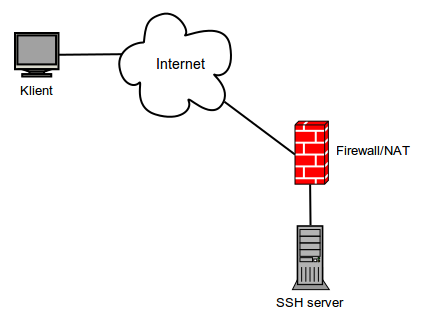 Diagram SSH